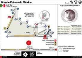 F1: GP do México interactivo 2019 infographic