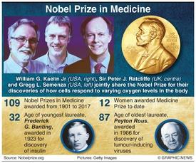 NOBEL PRIZE: Medicine winners 2019 infographic