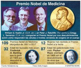 PREMIO NOBEL: Ganadores del premio de Medicina 2019 infographic