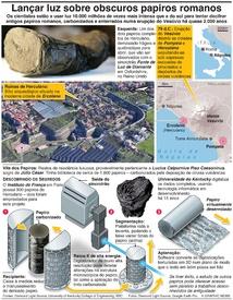 CIÊNCIA: Lançar luz sobre obscuros papiros romanos infographic