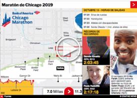 ATLETISMO: Maratón de Chicago 2019 Interactivo infographic