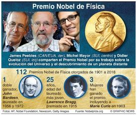 PREMIO NOBEL: Ganadores del premio de Física 2019 infographic