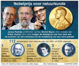 NOBELprijs: Winnaars Natuurkunde 2019 infographic