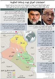 العراق: احتجاجات ضد الحكومة infographic