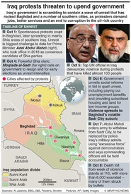 IRAQ: Anti-government protests infographic