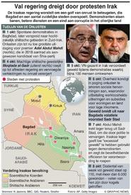 IRAK: Anti-regeringsdemonstraties infographic