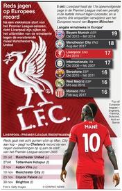 VOETBAL: Liverpool jaagt op record winstreeks infographic