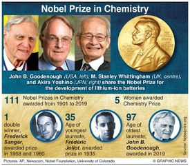 NOBEL PRIZE: Chemistry winners 2019 infographic