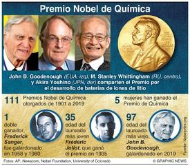 PREMIO NOBEL: Ganadores del Premio de Química 2019 infographic
