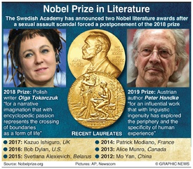 NOBEL PRIZE: Literature winners 2019 infographic