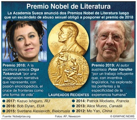 PREMIO NOBEL: Ganadores del Premio de Literatura 2019 infographic