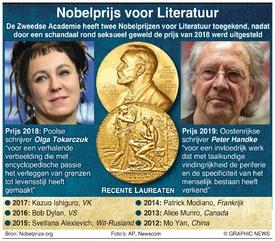 NOBELPRIJS: Winnaars Literatuurprijs 2019 infographic