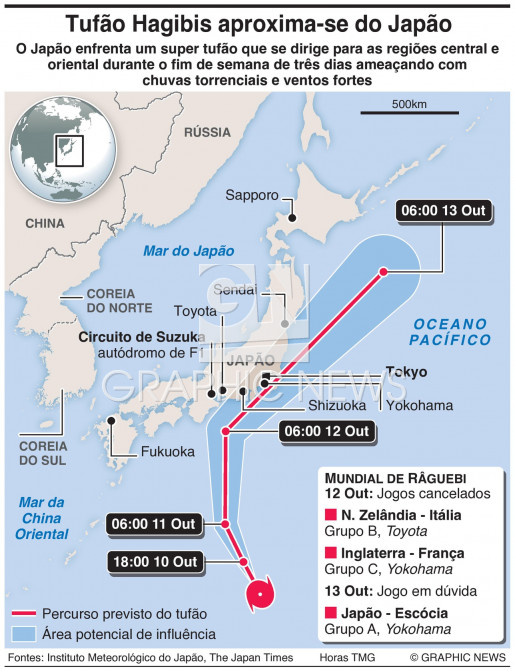 Super tufão Hagibis infographic