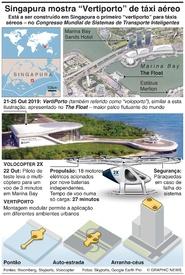 TECNOLOGIA: Vertiporto para táxis aéreos em Singapura infographic