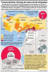 ORIENTE MEDIO: Amenaza turca de enviar refugiados a Europa infographic
