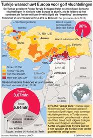 MIDDENOOSTEN: TTurkse dreiging om vluchtelingen naar Europa te sturen infographic
