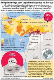 MÉDIO ORIENTE: Turquia ameaça com vaga de refugiados na Europa infographic