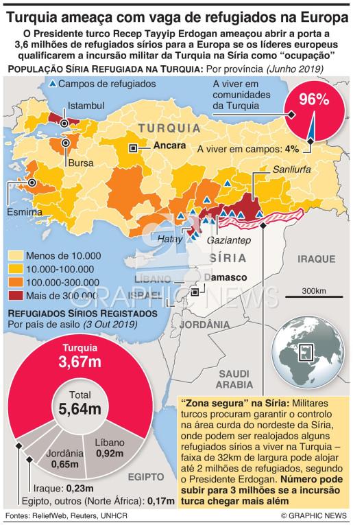 Turquia ameaça com vaga de refugiados na Europa infographic