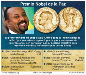 PREMIO NOBEL: Ganador del Premio de la Paz 2019 infographic