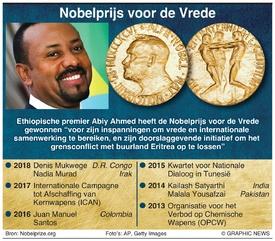 NOBELPRIJS: Winnaar Nobelprijs voor de vrede 2019 infographic
