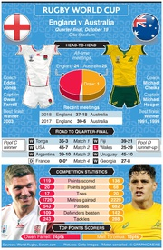 RUGBY: Rugby World Cup 2019 quarter-final preview: England v Australia infographic