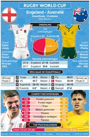 RUGBY: Rugby World Cup 2019 kwartfinale preview: Engeland - Australië infographic