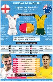 RÂGUEBI: Mundial de Râguebi 2019, Antevisão dos quartos de final: Inglaterra - Austrália infographic