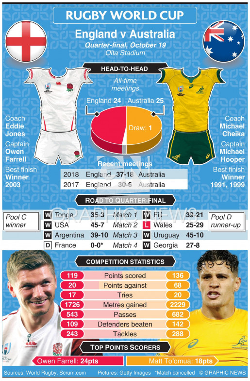 Rugby World Cup 2019 quarter-final preview: England v Australia infographic