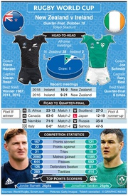 RUGBY: Rugby World Cup 2019 quarter-final preview: New Zealand v Ireland infographic