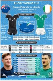 RUGBY: Previo Cuartos de Final Copa Mundial de Rugby 2019: Nueva Zelanda-Irlanda infographic