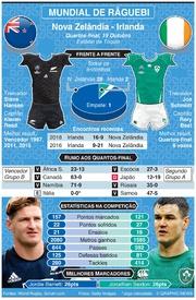 RÂGUEBI: Mundial de Râguebi 2019, Antevisão dos quartos de final: Nova Zelândia - Irlanda infographic