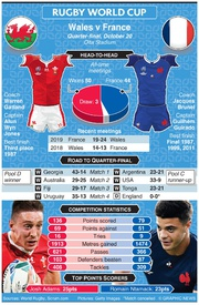 RUGBY: Rugby World Cup 2019 quarter-final preview: Wales v France infographic