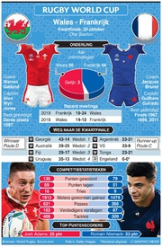 RUGBY: Rugby World Cup 2019 kwartfinale preview: Wales - Frankrijk infographic