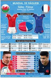RÂGUEBI: Mundial de Râguebi 2019, Antevisão dos quartos de final: Gales - França infographic