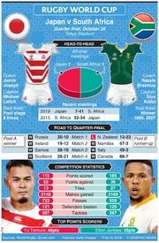 RUGBY: Rugby World Cup 2019 quarter-final preview: Japan v South Africa infographic