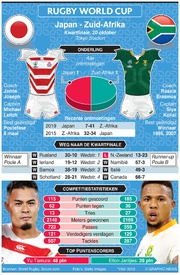 RUGBY: Rugby World Cup 2019 kwartfinale preview: Japan - Zuid-Afrika infographic