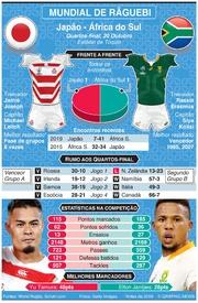 RÂGUEBI: Mundial de Râguebi 2019, Antevisão dos quartos de final: Japão - África do Sul infographic