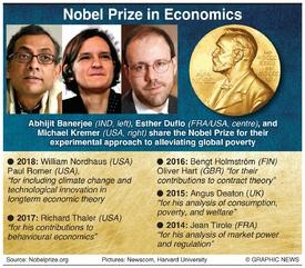 NOBEL PRIZE: Economics winner 2019 infographic