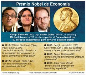 PREMIO NOBEL: Ganadores del Premio de Economía 2019 infographic