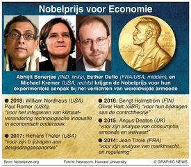 NOBELPRIJS: Winnaars Nobelprijs voor Economie 2019 infographic