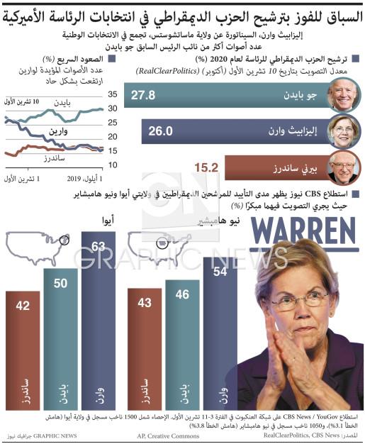 سباق المرشحين الديمقراطيين infographic