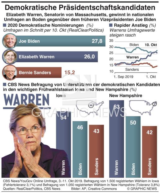 Demokratische Präsidentschaftsnominierungen infographic