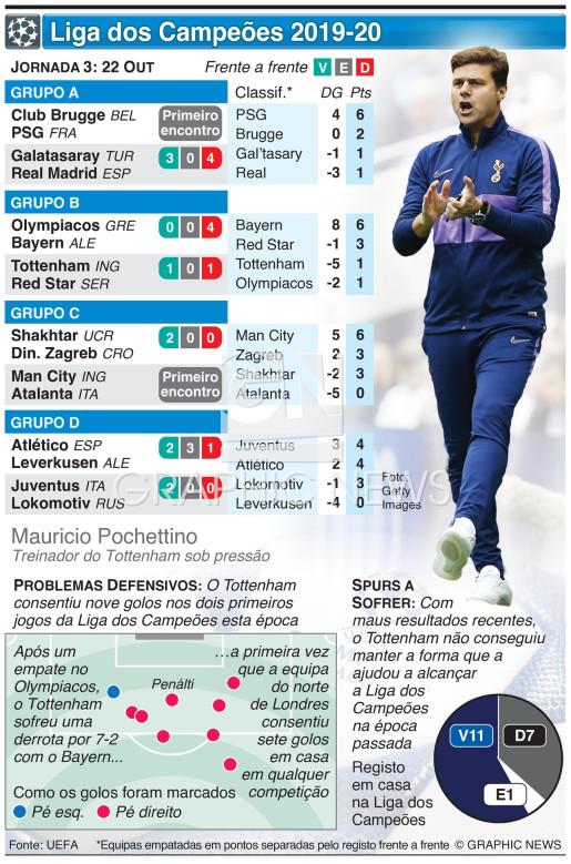 Liga dos Campeões, Jornada 3, Terça-feira, 22 Out infographic