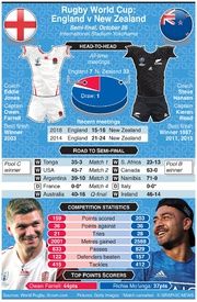 RUGBY: Rugby World Cup 2019 semi-final preview: England v New Zealand infographic