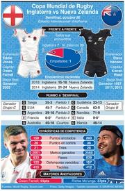RUGBY: Previo de Semifinal de la Copa Mundial de Rugby 2019: Inglaterra-N. Zelanda infographic