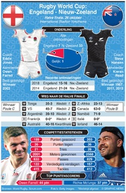 RUGBY: Rugby World Cup 2019 preview halve finale: Engeland - Nieuw-Zeeland infographic