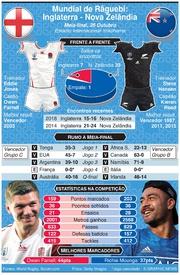RÂGUEBI: Mundial de Râguebi 2019, Antevisão da meia-final: Inglaterra - Nova Zelândia infographic