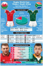 RUGBY: Rugby World Cup 2019 semi-final preview: Wales v South Africa infographic