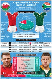 RUGBY: Previo de Semifinal de la Copa Mundial de Rugby 2019: Gales vs Sudáfrica infographic