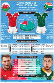 RUGBY: Rugby World Cup 2019 halve finale preview: Wales - Zuid-Afrika infographic